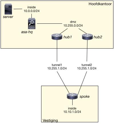 traffic engineering binnen een DMVPN dual-hub icm EIGRP